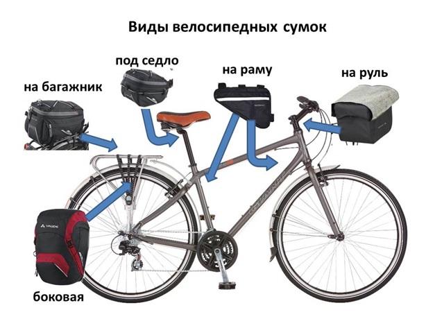 Види велосипедних сумок